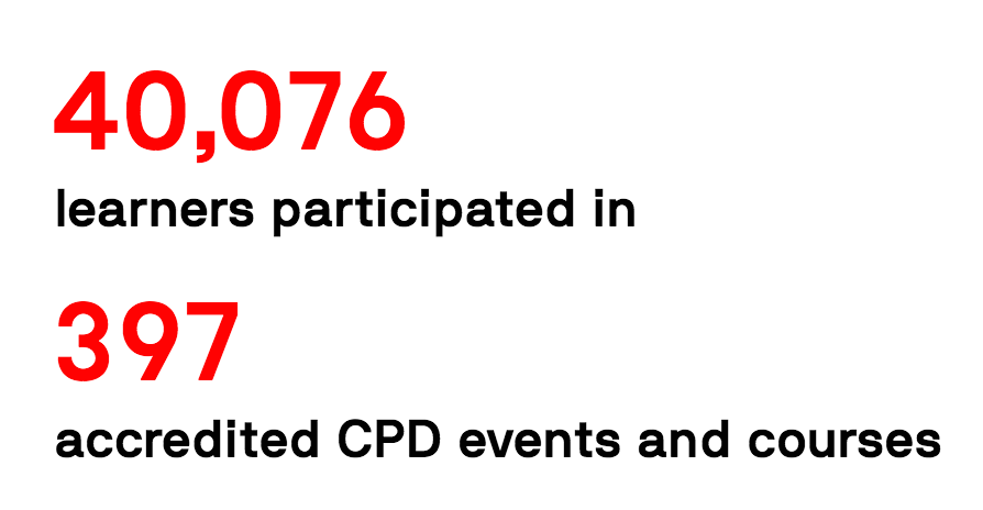 Continuing Professional Development: 40,076 learners participated in 397 accredited CPD events and courses.