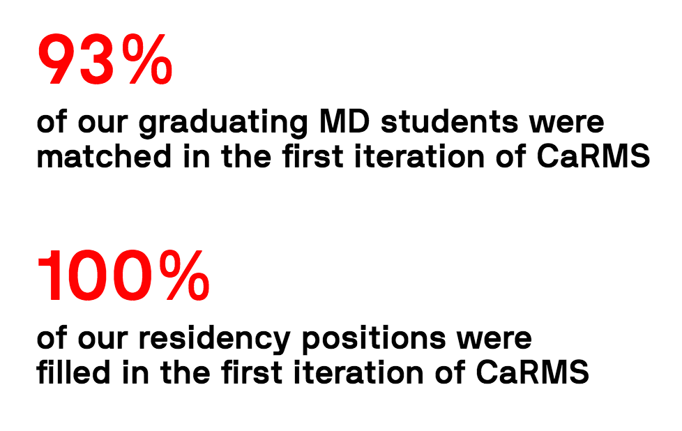 93% of our graduating MD students were matched in the first iteration of CaRMS 100% of our residency positions were filled in the first iteration of CaRMS.