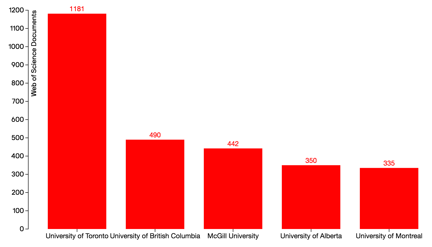 Number of Articles in Top Journals, 2015 Canada Top 5 Organizations: U of T, UBC, McGill, U of A, University of Montreal