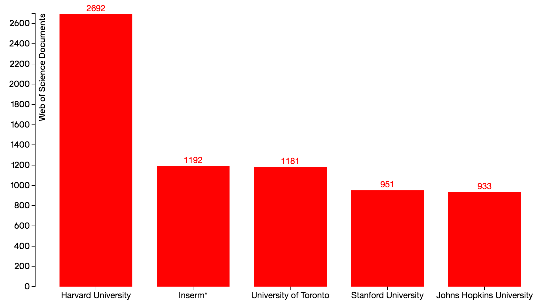 Number of Articles in Top Journals, 2015 World Top 5 Organizations: Harvard, Inserm, U of T, Stanford, Johns Hopkins