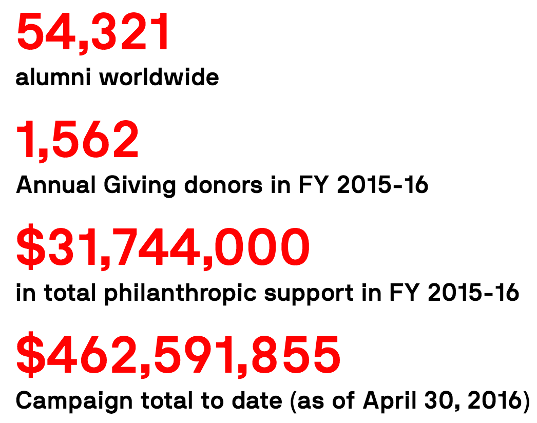 54,321 alumni worldwide, 1,562 Annual Giving donors in FY 2015-16, $31,744,000 in total philanthropic support in FY 2015-16, $462,591,855 Campaign total to date (as of April 30, 2016)