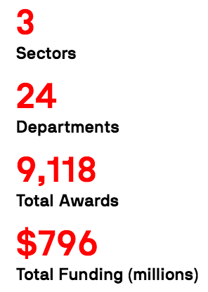Research Breakdown: 3 Sectors, 24 Departments, 9,118 Total Awards, $796 Total Funding (millions)